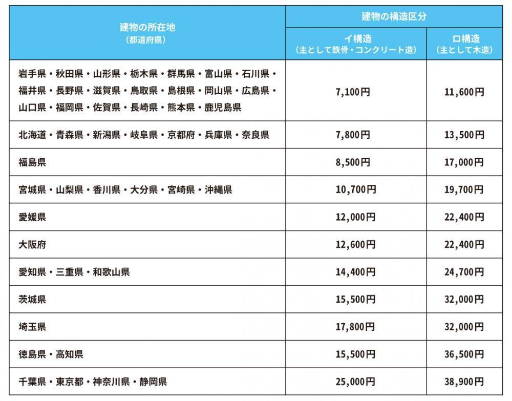 地震保険の保険料の表