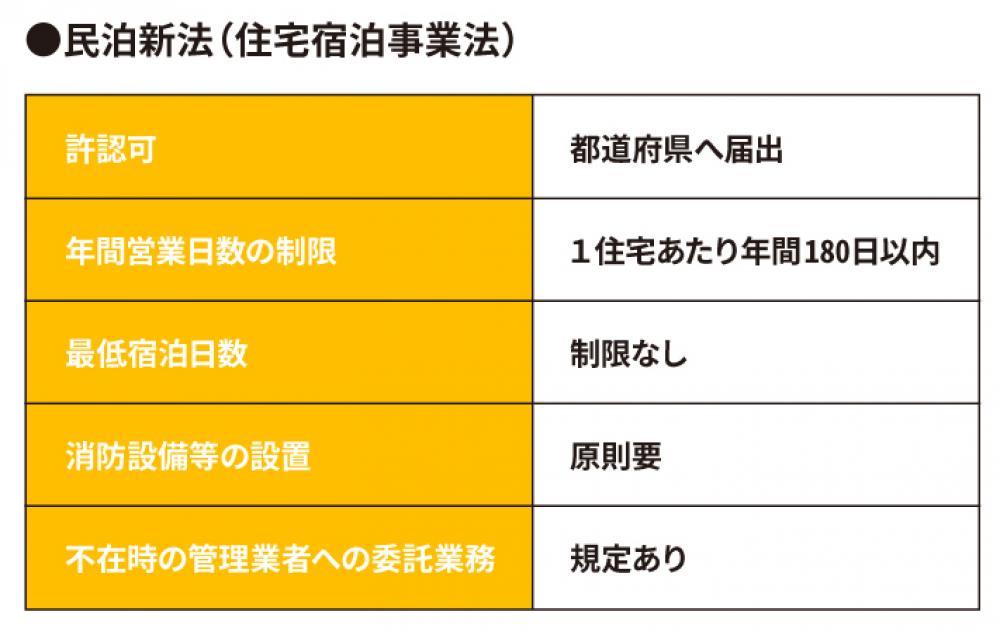 民泊新法の表