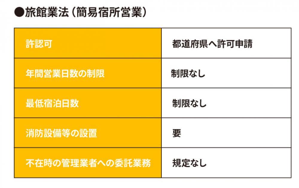 旅館業法の表