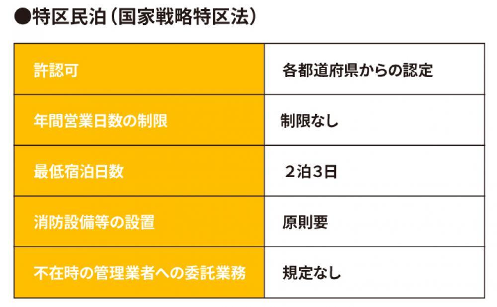 特区民泊の表