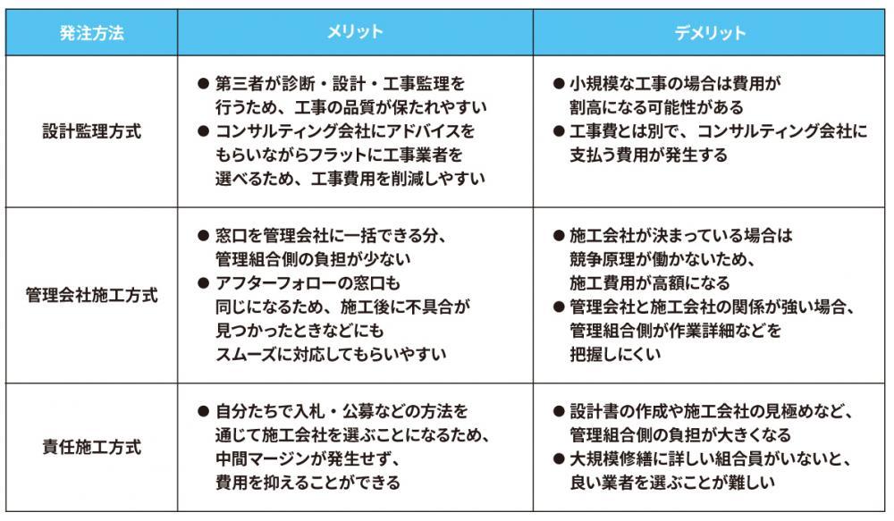 施工方式のメリット・デメリット表