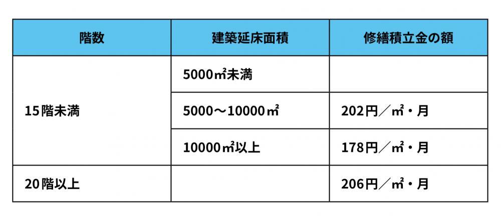 専有床面積当たりの修繕積立金の額